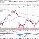 『【AAPL】アップル、予想を上回る好決算で株価急騰!』の画像