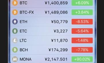 【衝撃】ビットコインが140万円突破wwwwww初期に買ってた人今頃どんな億万長者になってるんだよ…