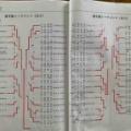 ◆関東学生選手権◆2日目