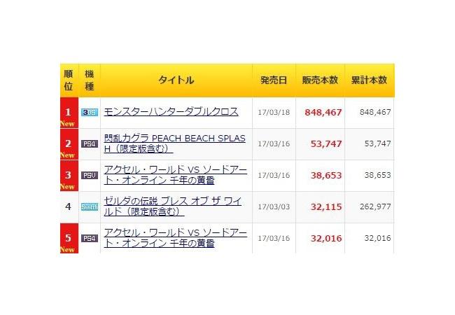 【アクセルワールドvsSAO】初週7万の売り上げ…、映画は好評