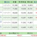 『平成30年2月末時点の積立投資信託トータルリターン報告☆彡』の画像
