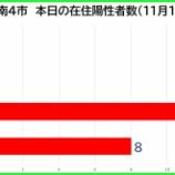 『【新型コロナ】新たな陽性数 11月16日(月)、戸田市0人・蕨市0人・川口市12人・さいたま市8人。埼玉県は46例発表。』の画像