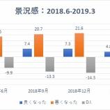 『【大暴落】日本経済にリセッションの兆候、2019年下半期以降から2020年上半期にかけてか』の画像