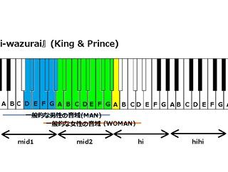 『koi-wazurai』(King & Prince) の音域/映画『かぐや様は告らせたい〜天才たちの恋愛頭脳戦〜』主題歌