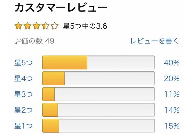 デスストAmazonレビュー...日本☆3.6、アメリカ☆3.0、イギリス☆3.4