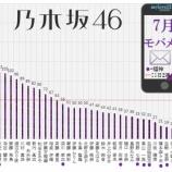 『【乃木坂46】7月のモバメ送信数を集計した結果・・・』の画像