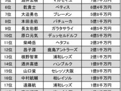 【 悲報 】日本代表GK川島永嗣さん、とんでもない市場価値を叩き出してしまう