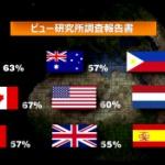 【動画】中国共産党に対する各国のイメージが悪化と調査結果!最悪は日本で85% [海外]