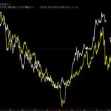 『ドル円為替レートは円高暴落!まだまだ終わらない!』の画像
