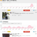『【乃木坂46】高山一実『かずみんいい人』がtwitterトレンドで1位にwwwww』の画像