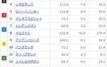 【競馬】神戸新聞杯の前日発売が終了 コントレイルの単勝が1.1倍に