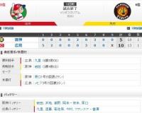 セ・リーグ C10-5T[8/4] 阪神岩田2回7失点KO・・・。