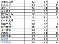 【乃木坂46】早川聖来の人気がガチのマジでうなぎ登りな件!!!!!