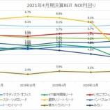 『2021年4月期決算J-REIT分析①収益性指標』の画像