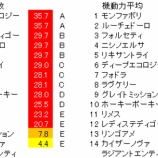 『第52回(2020)函館2歳ステークス 予想【ラップ解析】』の画像