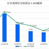 『大和証券リビング投資法人(旧日本賃貸住宅投資法人)・第28期(2020年3月期)決算・一口当たり分配金は2,028円』の画像