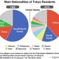 「各県に一番多い外国人の国籍を示した日本地図www」