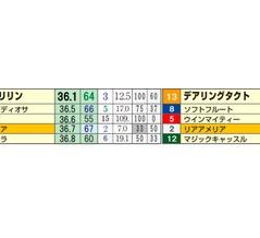 【回顧】「推定後半3ハロン」1位が5連勝なるか…?!の日曜日;