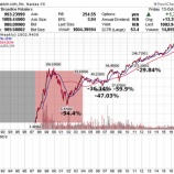 『【グロース株投資】忍耐強く持ち続けて資産を数百倍に増やす方法』の画像