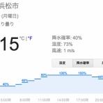 『5日の浜松の天気は昼ごろから小雨の予報(5/5 1時現在)』の画像
