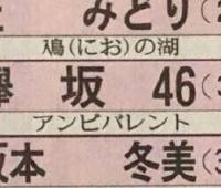 【欅坂46】紅白はアンビバレントって予想でてるみたいだけど…?