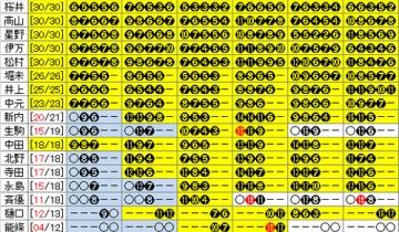 【乃木坂46】13th個握18次完売表!純奈も受付終了!最近の純奈の始まった感すごいな!