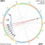 西洋占星術マニアックな話