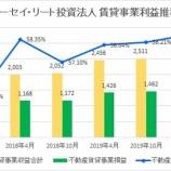 『トーセイ・リート投資法人・第10期(2020年4月期)決算・一口当たり分配金は3,696円』の画像
