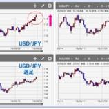 『ドル円上昇!年初来高値更新トラリピはどうなった?』の画像