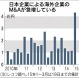 『日本企業は海外M&Aで生き残りの賭けに出るしかない。』の画像