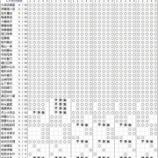 『【乃木坂46】1次は完売は無し・・・20thシングル『シンクロニシティ』個別握手会 第1次完売状況』の画像