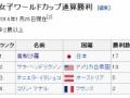 高梨沙羅、スキージャンプW杯で優勝!!!!!