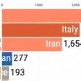 1位はあの国・・・。コロナウイルス発生から現在におけるまでの患者数の国別推移。海外の反応