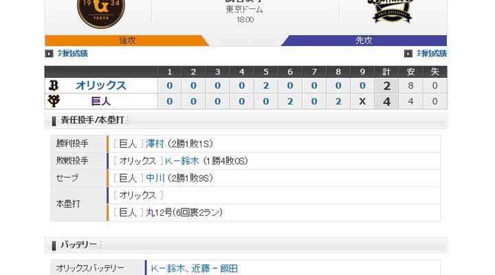 【 巨人試合結果!】< 巨 4-2 オ> 巨人逆転勝利!丸が1人で2ランを含む4打点!先発・桜井は6回2失点!
