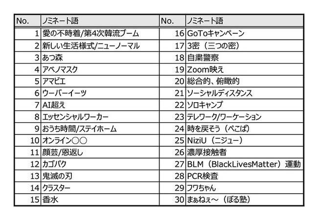 【朗報】2020年流行語大賞候補にあのゲームが食い込む!!