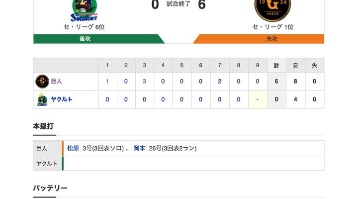 【巨人試合結果!】<巨6-0ヤ> 巨人連敗ストップ! 松原&岡本にHR!先発サンチェス7回途中無失点で8勝目! マジック「6」!