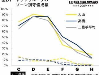 【阪神】データで選出!守備のベストナインに西勇輝、梅野、大山が選出!!