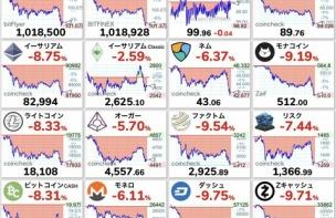 【超絶悲報】仮想通貨が大暴落wwwwwwwwww(画像あり)