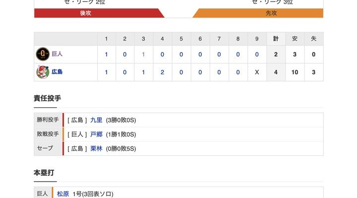【巨人試合結果…】<巨人 2-4 広島> 巨人連敗…12試合連続3得点以下の球団ワースト記録に並ぶ