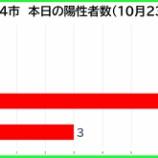 『【新型コロナ】新たな陽性数 10月23日(金)、戸田市0人・蕨市0人・川口市7人・さいたま市3人。埼玉県は31例発表。』の画像