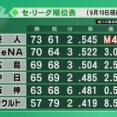 広島中日2.5ゲーム差ωωωωωωωωωωωωωωω