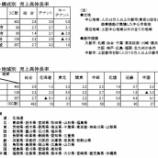 『SC販売統計調査報告2019年5月』の画像