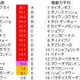 『第14回(2019)キーンランドカップ 予想情報【簡易】』の画像