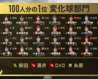 阪神糸原、100人分の1の変化球部門でなしと回答