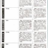 『(埼玉新聞)衆議院選挙埼玉15区立候補者へのアンケート』の画像