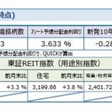 『しんきんアセットマネジメントJ-REITマーケットレポート2019年8月』の画像