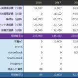 『ストックフォトの収支(2016 - 2019)』の画像