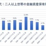 『【悲報】30代二人以上世帯、「貯蓄ゼロ」の割合はおよそ6人に1人』の画像