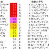 『第55回(2019)七夕賞 予想【ラップ解析】』の画像
