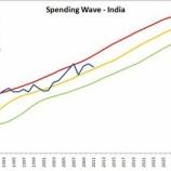 『SPENDING WAVE OF INDIA』の画像
